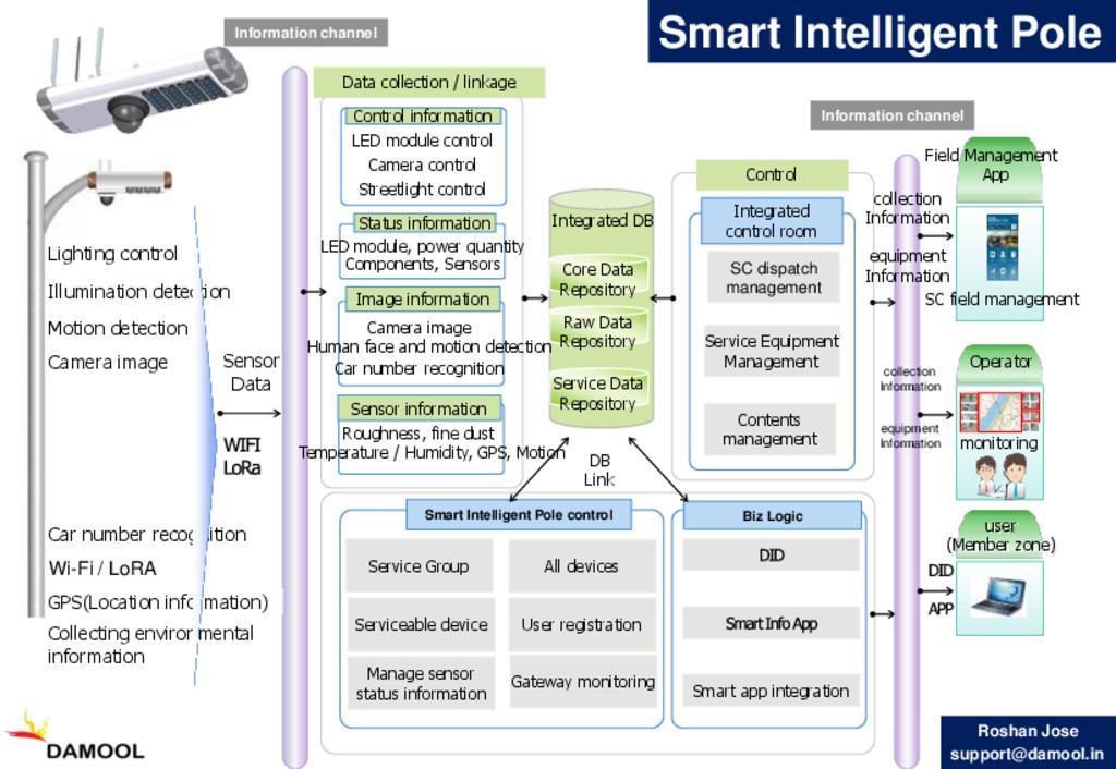 Smart Intelligent Pole
