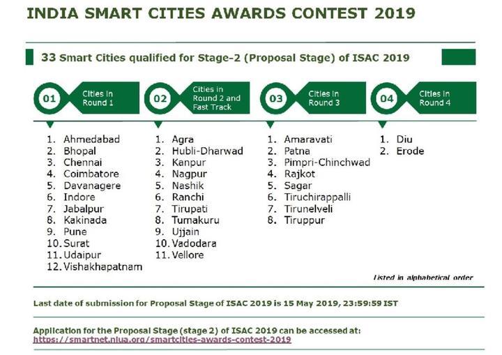 Qualifying Cities